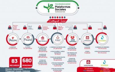 Les Plataformes Socials de la Inspectoria Salesiana Maria Auxiliadora reben les primeres mostres de solidaritat