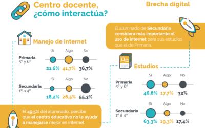 Nuevo estudio sobre redes sociales e infancia